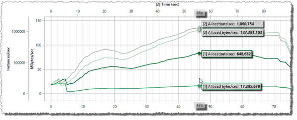 Allocs/sec in ChartTestApp - Part 4